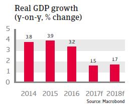 MENA Algeria 2017 - Real GDP growth