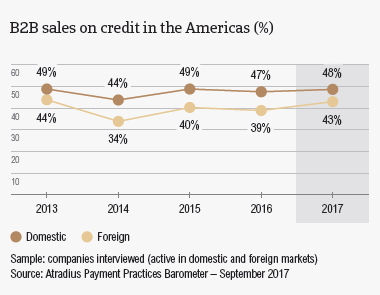 The Americas 2017: B2B sales on credit