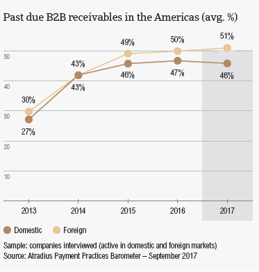 The Americas 2017: Overdue B2B invoices