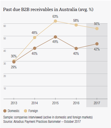 Past due B2B receivables in Australia