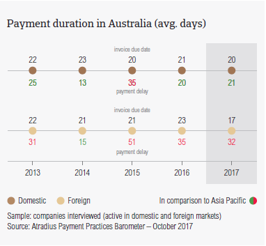 Payment duration in Australia