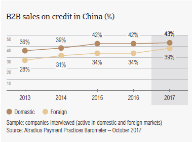 B2B sales on credit in China