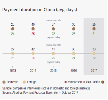 Payment duration in China