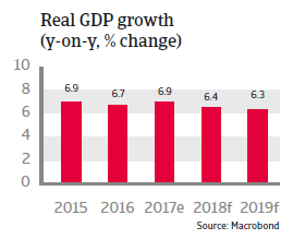APAC China 2018 Real GDP growth