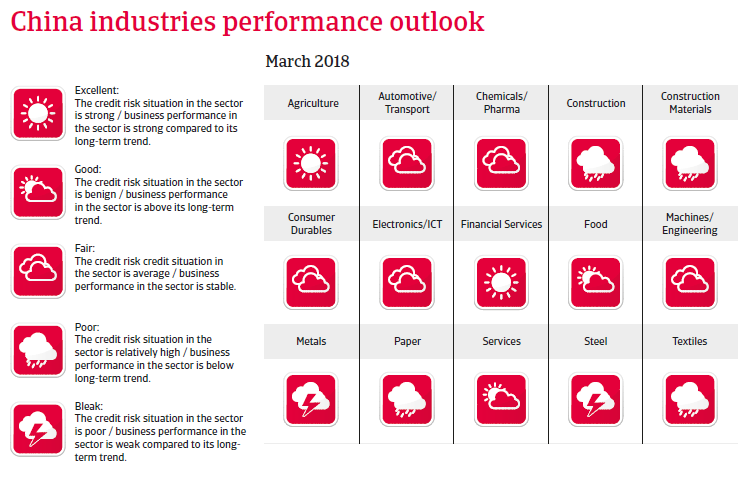 APAC China 2018 Industries Performance Forecast
