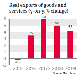 APAC China 2018 Real exports of goods and services
