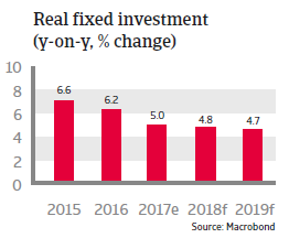 APAC China 2018 Real fixed investment