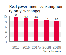 APAC China 2018 Real government consumption