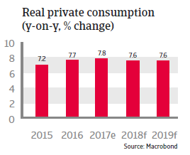 APAC China 2018 Real private consumption