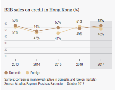 B2B sales on credit terms in Hong Kong