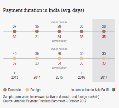 Payment duration in India