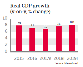 APAC India 2018 Real GDP growth