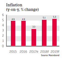 APAC India 2018 Inflation