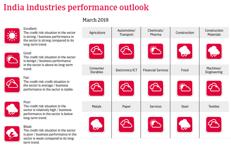 APAC India 2018 Industries performances forecast