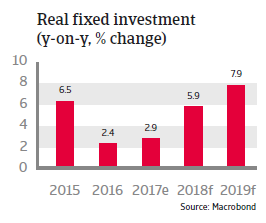 APAC India 2018 Real fixed investment