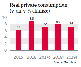 APAC India 2018 Real private consumption