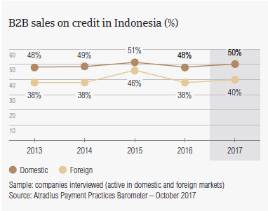 B2B sales on credit in Indonesia