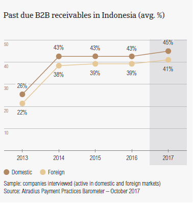 Past due B2B receivables in Indonesia