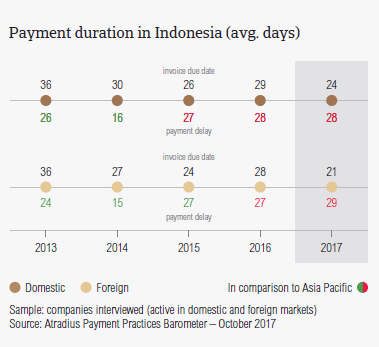 Payment duration in Indonesia