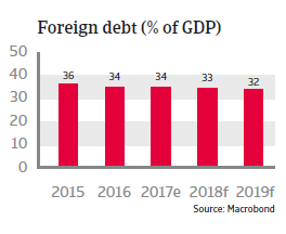 APAC Indonesia 2018 Foreign debt