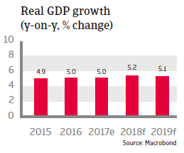 APAC Indonesia 2018 Real GDP growth