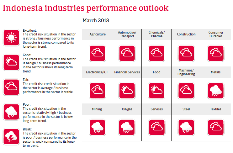 APAC Indonesia 2018 Industries performances forecast