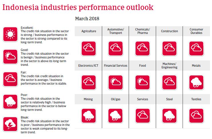 APAC Indonesia 2018 Industries performances forecast