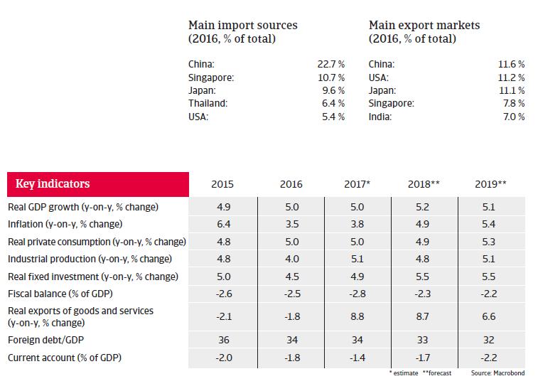 APAC Indonesia 2018 Key indicators