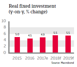 APAC Indonesia 2018 Real fixed investment