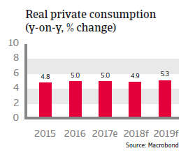 APAC Indonesia 2018 Real private consumption