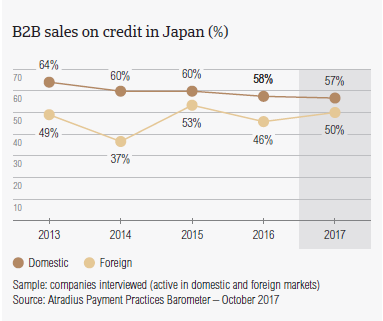B2B sales on credit in Japan