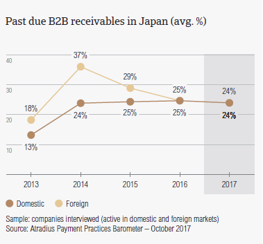 Past due B2B receivables in Japan