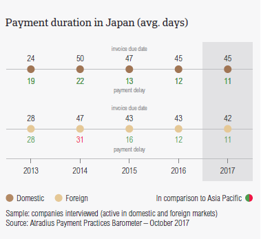 Payment duration in Japan