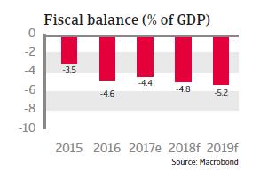 APAC Japan 2018 Fiscal balance