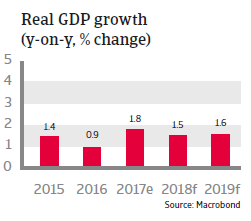 APAC Japan 2018 Real GDP growth