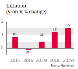 APAC Japan 2018 Inflation