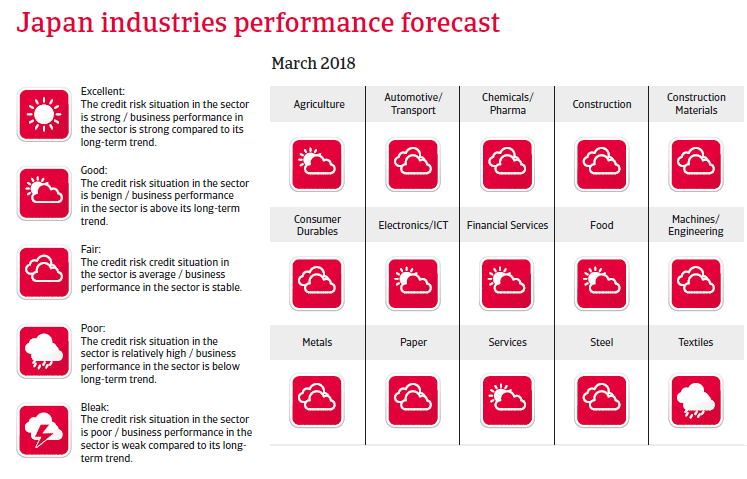 APAC Japan 2018 Industries performances forecast