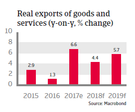 APAC Japan 2018 Real exports of goods and services