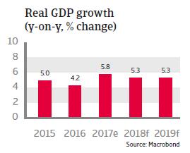 APAC Malaysia 2018 Real GDP growth