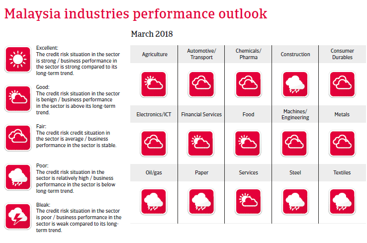APAC Malaysia 2018 Industries performances forecast