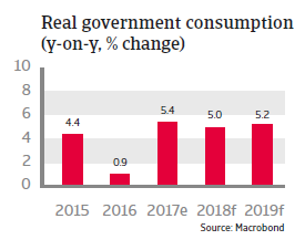APAC Malaysia 2018 Real government consumption