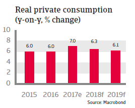 APAC Malaysia 2018 Real private consumption