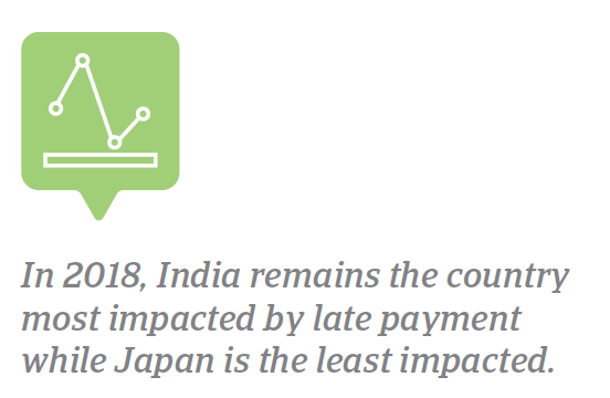 PPB APAC 2018 Countries most and least impacted by late payment