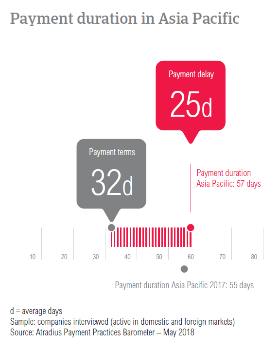 PPB APAC 2018 Payment duration