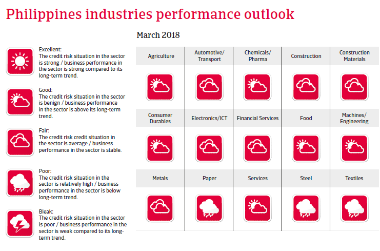 APAC The Philippines 2018 Industries performances forecast