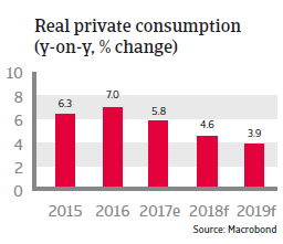 APAC The Philippines 2018 Real private consumption