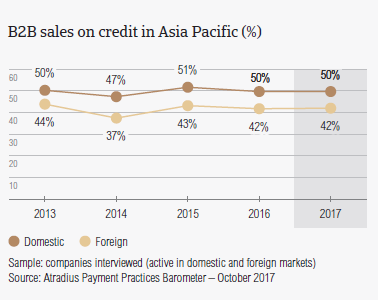 B2B sales on credit in Asia Pacific