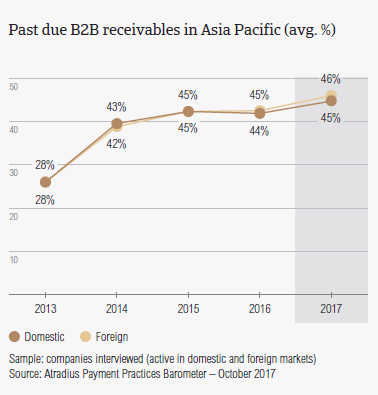 Past due B2B receivables in Asia Pacific