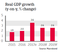 APAC Singapore 2018 Real GDP growth