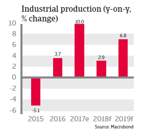 APAC Singapore 2018 Industrial production